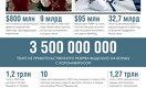 3,5 трлн тенге выделено из правительственного резерва на борьбу с коронавирусом