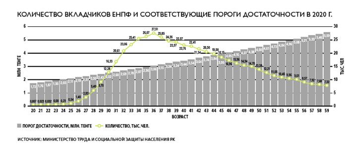 Под порогом достаточности рассматривается минимальная необходимая сумма, которая с учётом будущих регулярных 10%-х пенсионных взносов в ЕНПФ позволит обеспечить минимальными пенсионными выплатами до 82 лет.