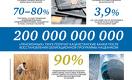 Экономика Казахстана в цифрах
