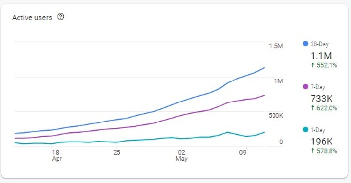 Динамика роста пользателей приложения
