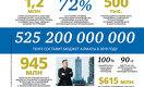 Бюджет Алматы превысил 0,5 трлн тенге