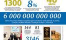 Жизнь в кредит: среднестатистический казахстанец должен банкам более 900 тыс. тенге
